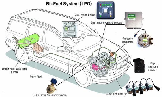 lpg britannia motors 4x4 limited rh britanniamotorsuk co uk LPG Gas Conversions LPG System Basic